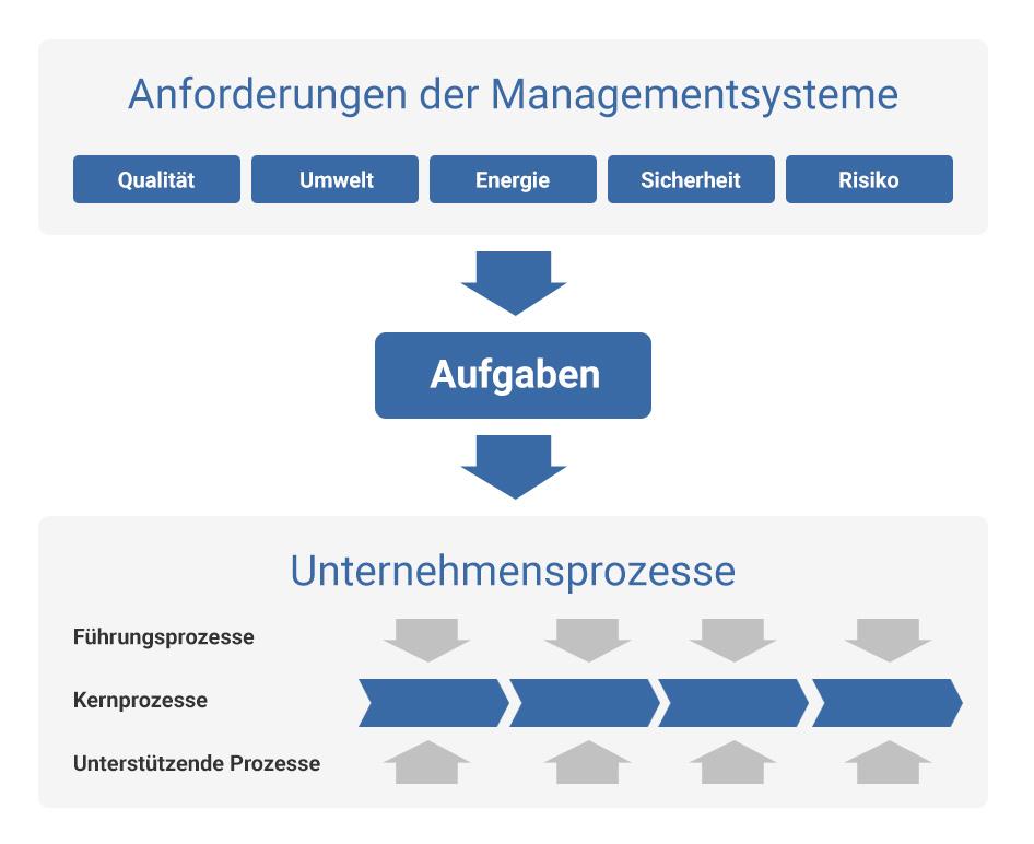 anforderungen-managementsysteme