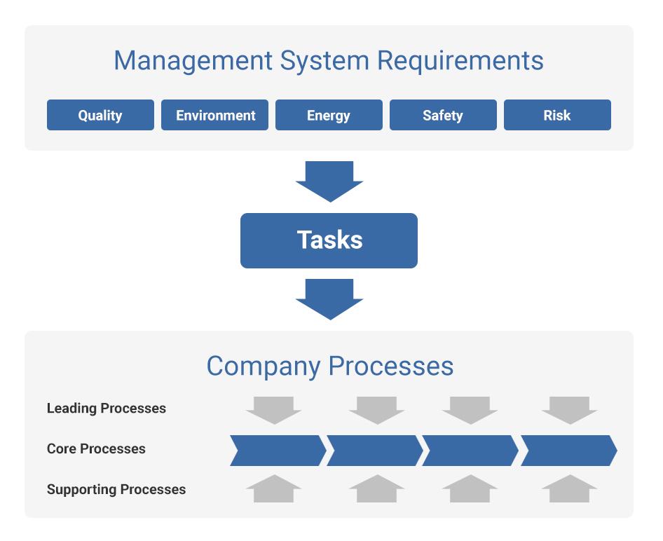 anforderungen-managementsysteme_en